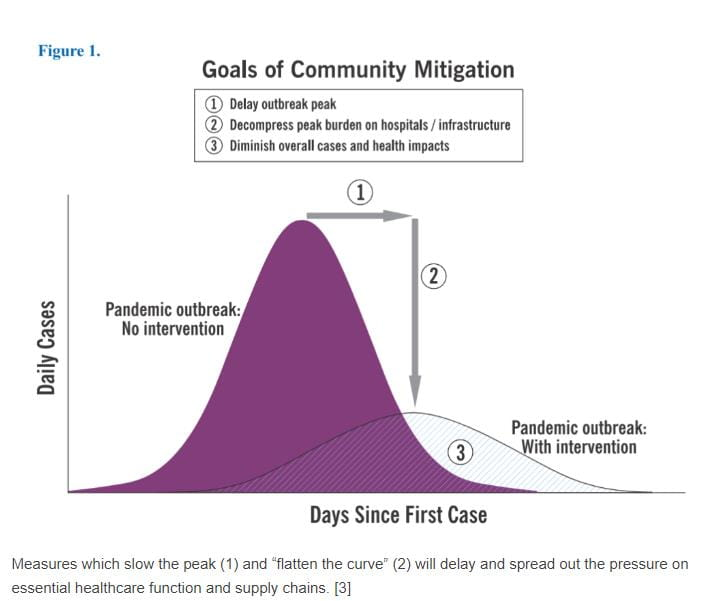 Bell curve of goals of community mitigation